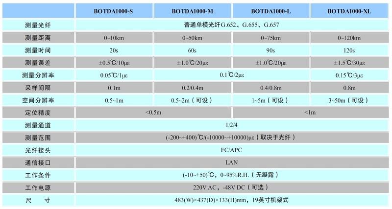 BOTDA技術指標.jpg